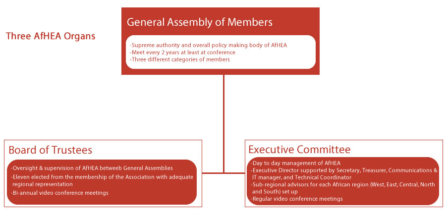 afhea organisational structure